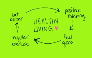 the why of healthy living and u